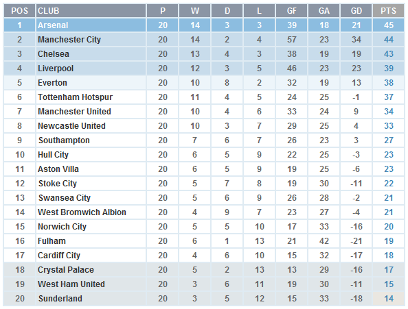 Liverpool Top EPL Fair Play Standings, Manchester United On 17th place